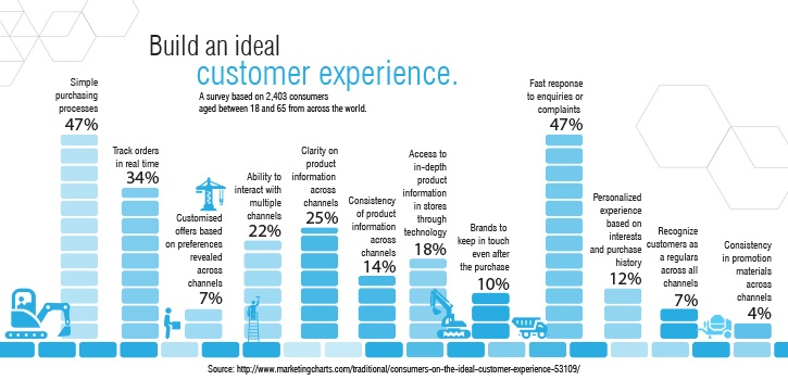 Build an ideal Customer eXperience