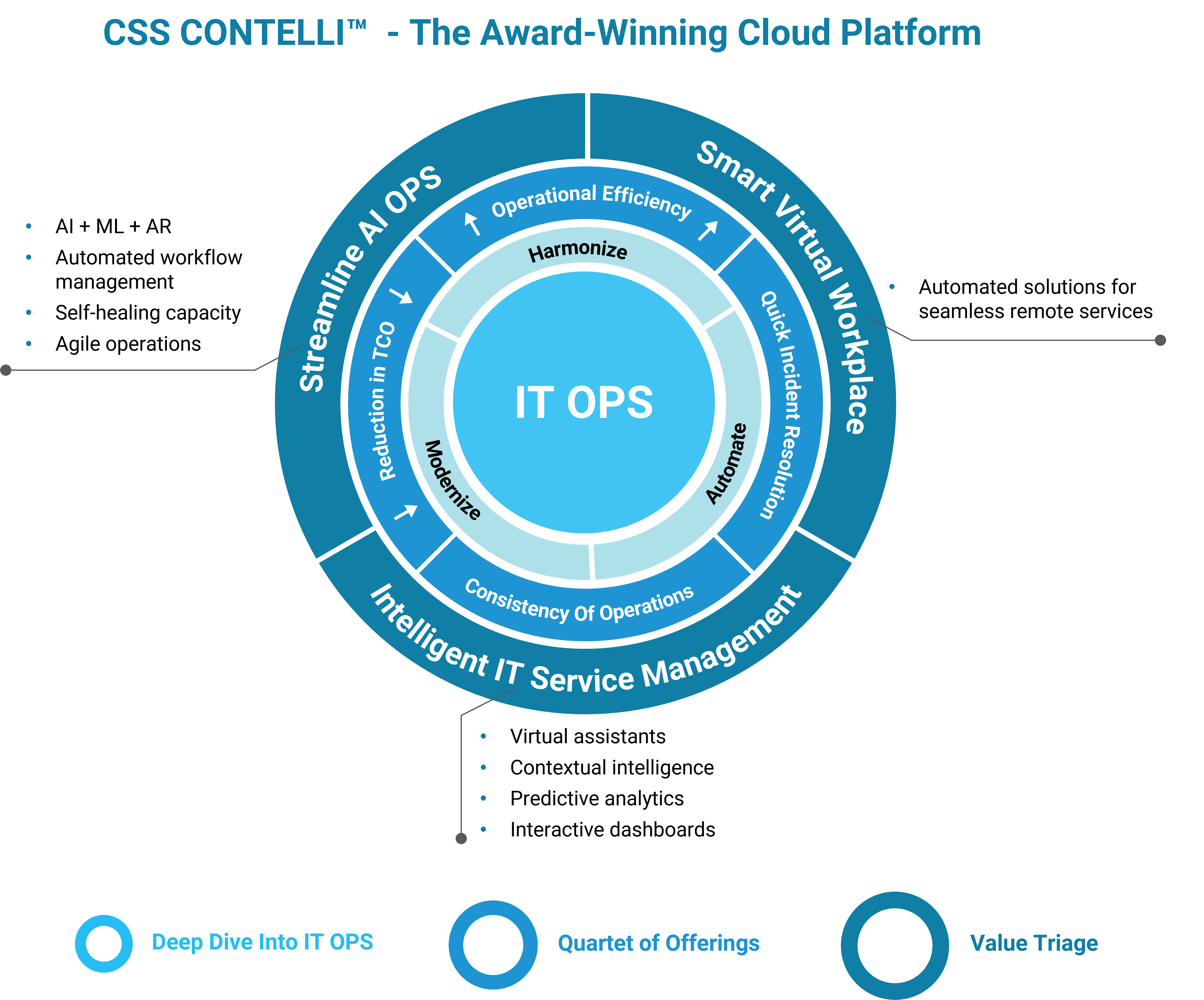 Award-winning cloud platform