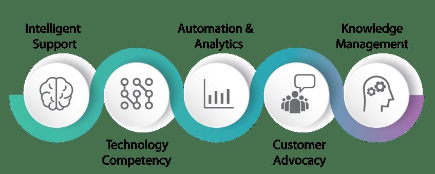 CSS Corp iTack Framework