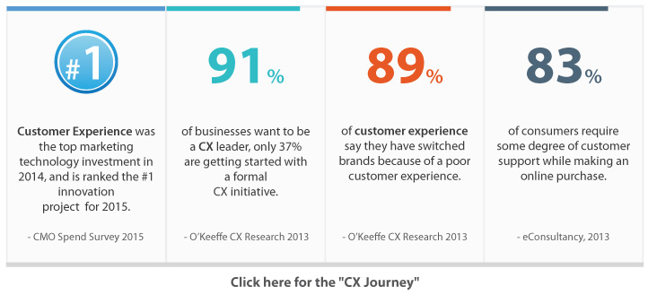 Customer Experience - The Focal Point of CMOs strategy in 2017