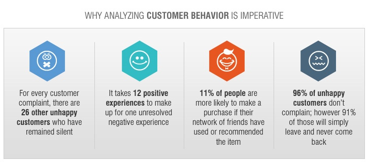 Analyzing Customer Behavior