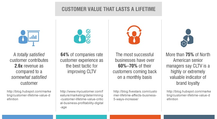 Creating lifetime value for customers